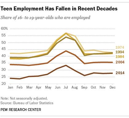 Teen employment